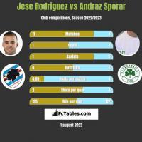 Jese Rodriguez vs Andraz Sporar h2h player stats