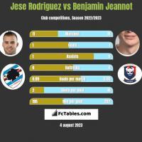 Jese Rodriguez vs Benjamin Jeannot h2h player stats