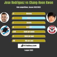 Jese Rodriguez vs Chang-Hoon Kwon h2h player stats