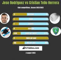 Jese Rodriguez vs Cristian Tello Herrera h2h player stats