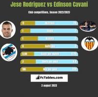 Jese Rodriguez vs Edinson Cavani h2h player stats