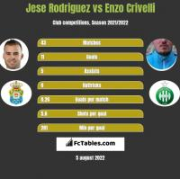 Jese Rodriguez vs Enzo Crivelli h2h player stats