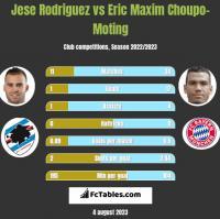 Jese Rodriguez vs Eric Maxim Choupo-Moting h2h player stats