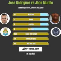 Jese Rodriguez vs Jhon Murillo h2h player stats