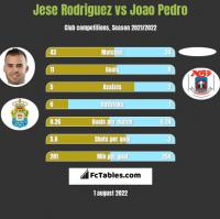 Jese Rodriguez vs Joao Pedro h2h player stats