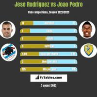 Jese Rodriguez vs Joao Pedro h2h player stats