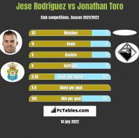 Jese Rodriguez vs Jonathan Toro h2h player stats