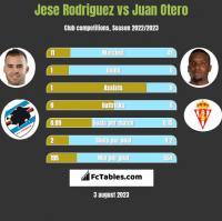 Jese Rodriguez vs Juan Otero h2h player stats