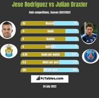 Jese Rodriguez vs Julian Draxler h2h player stats