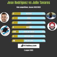 Jese Rodriguez vs Julio Tavares h2h player stats