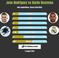 Jese Rodriguez vs Karim Benzema h2h player stats