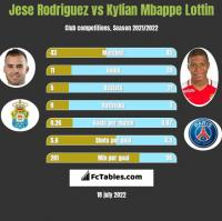 Jese Rodriguez vs Kylian Mbappe Lottin h2h player stats