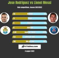 Jese Rodriguez vs Lionel Messi h2h player stats