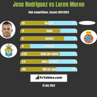 Jese Rodriguez vs Loren Moron h2h player stats