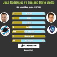Jese Rodriguez vs Luciano Dario Vietto h2h player stats