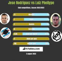 Jese Rodriguez vs Luiz Phellype h2h player stats
