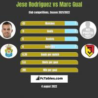 Jese Rodriguez vs Marc Gual h2h player stats