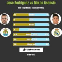 Jese Rodriguez vs Marco Asensio h2h player stats