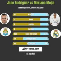 Jese Rodriguez vs Mariano Mejia h2h player stats