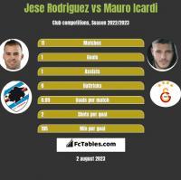 Jese Rodriguez vs Mauro Icardi h2h player stats