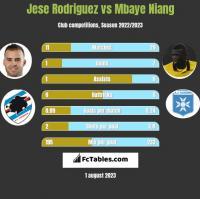 Jese Rodriguez vs Mbaye Niang h2h player stats