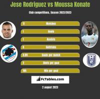 Jese Rodriguez vs Moussa Konate h2h player stats