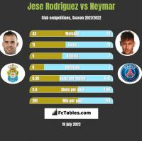 Jese Rodriguez vs Neymar h2h player stats
