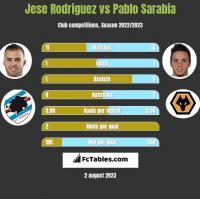 Jese Rodriguez vs Pablo Sarabia h2h player stats