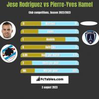 Jese Rodriguez vs Pierre-Yves Hamel h2h player stats