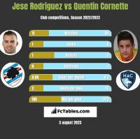 Jese Rodriguez vs Quentin Cornette h2h player stats