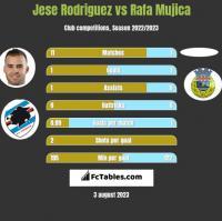 Jese Rodriguez vs Rafa Mujica h2h player stats
