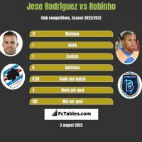 Jese Rodriguez vs Robinho h2h player stats