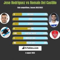 Jese Rodriguez vs Romain Del Castillo h2h player stats