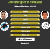 Jese Rodriguez vs Santi Mina h2h player stats