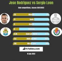 Jese Rodriguez vs Sergio Leon h2h player stats