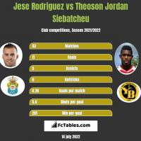 Jese Rodriguez vs Theoson Jordan Siebatcheu h2h player stats
