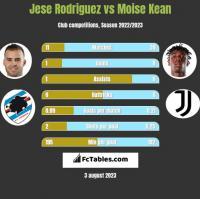 Jese Rodriguez vs Moise Kean h2h player stats
