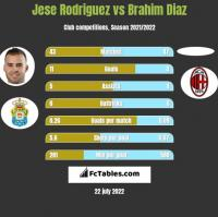 Jese Rodriguez vs Brahim Diaz h2h player stats