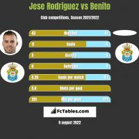 Jese Rodriguez vs Benito h2h player stats