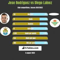 Jese Rodriguez vs Diego Lainez h2h player stats