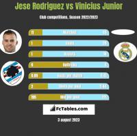 Jese Rodriguez vs Vinicius Junior h2h player stats