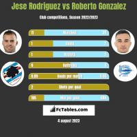 Jese Rodriguez vs Roberto Gonzalez h2h player stats