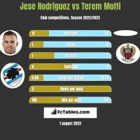 Jese Rodriguez vs Terem Moffi h2h player stats