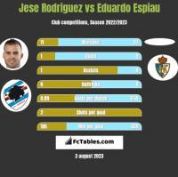 Jese Rodriguez vs Eduardo Espiau h2h player stats