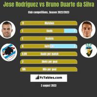 Jese Rodriguez vs Bruno Duarte da Silva h2h player stats