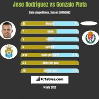 Jese Rodriguez vs Gonzalo Plata h2h player stats