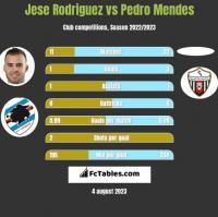 Jese Rodriguez vs Pedro Mendes h2h player stats