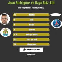 Jese Rodriguez vs Kays Ruiz-Atil h2h player stats