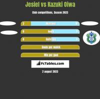 Jesiel vs Kazuki Oiwa h2h player stats