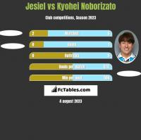 Jesiel vs Kyohei Noborizato h2h player stats